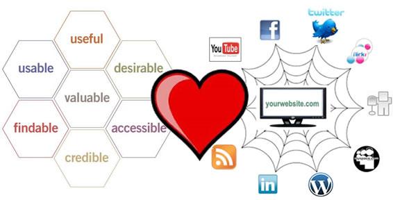 Usability and Social Media